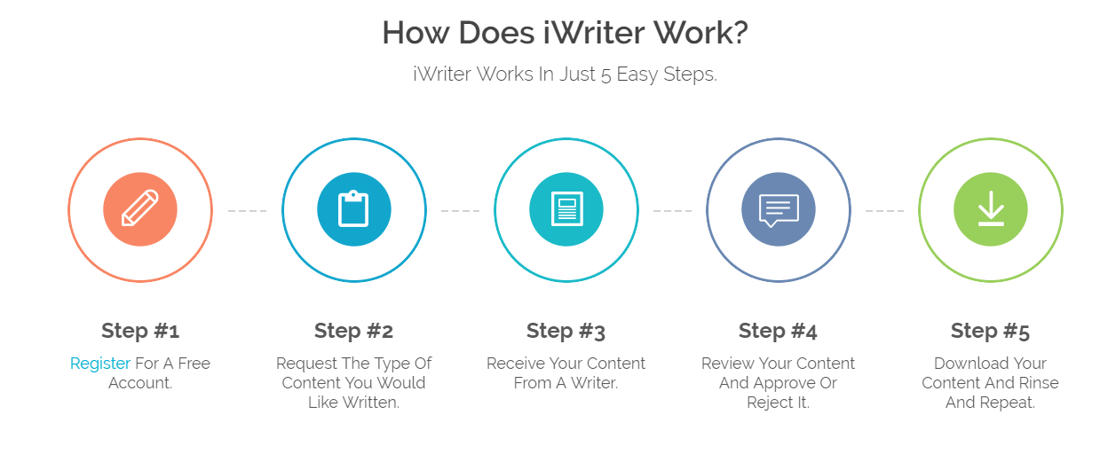 how does iwriter work